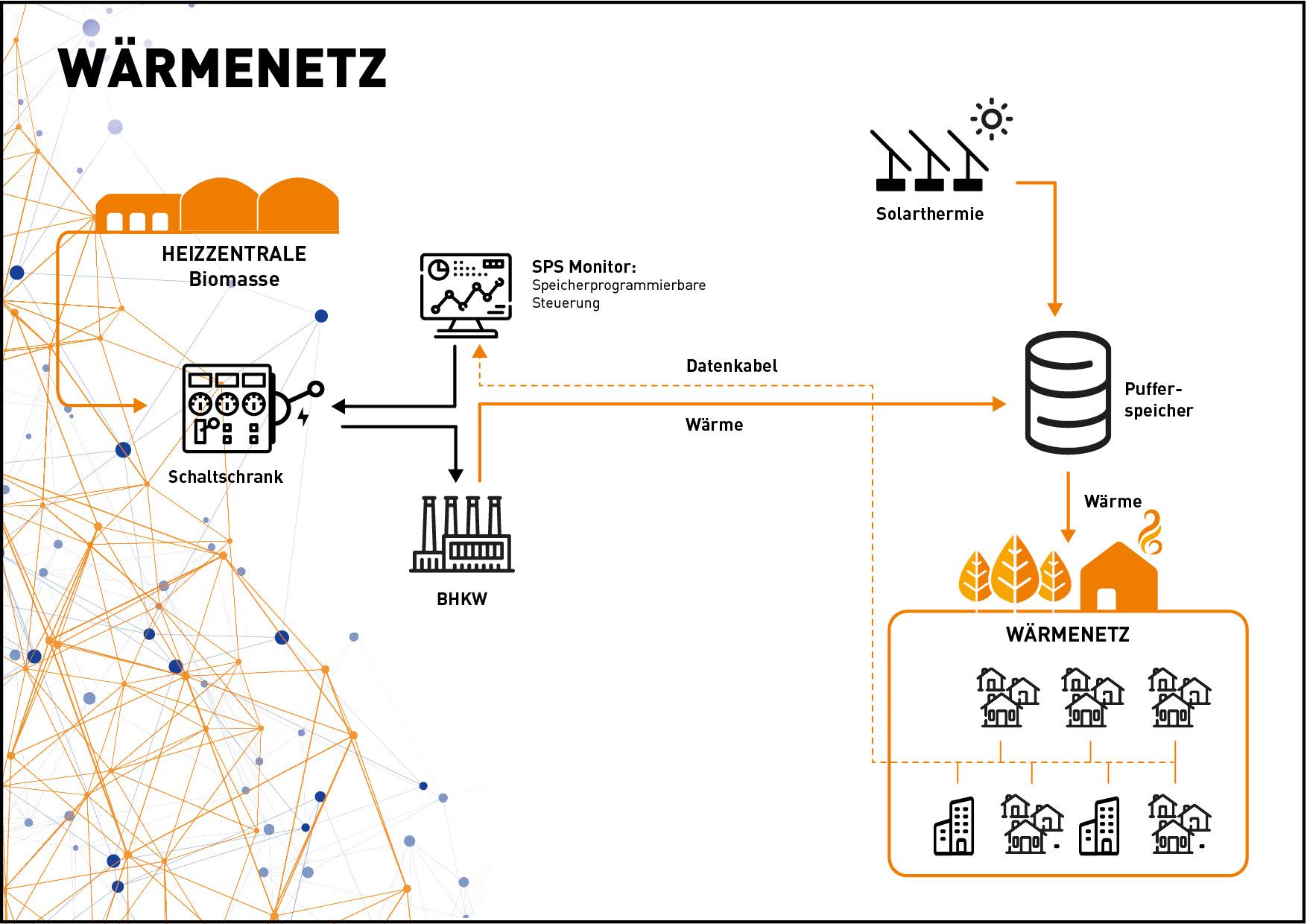 DME Infografik Wärmenetzt 4.0_WEB_mit-rahmen