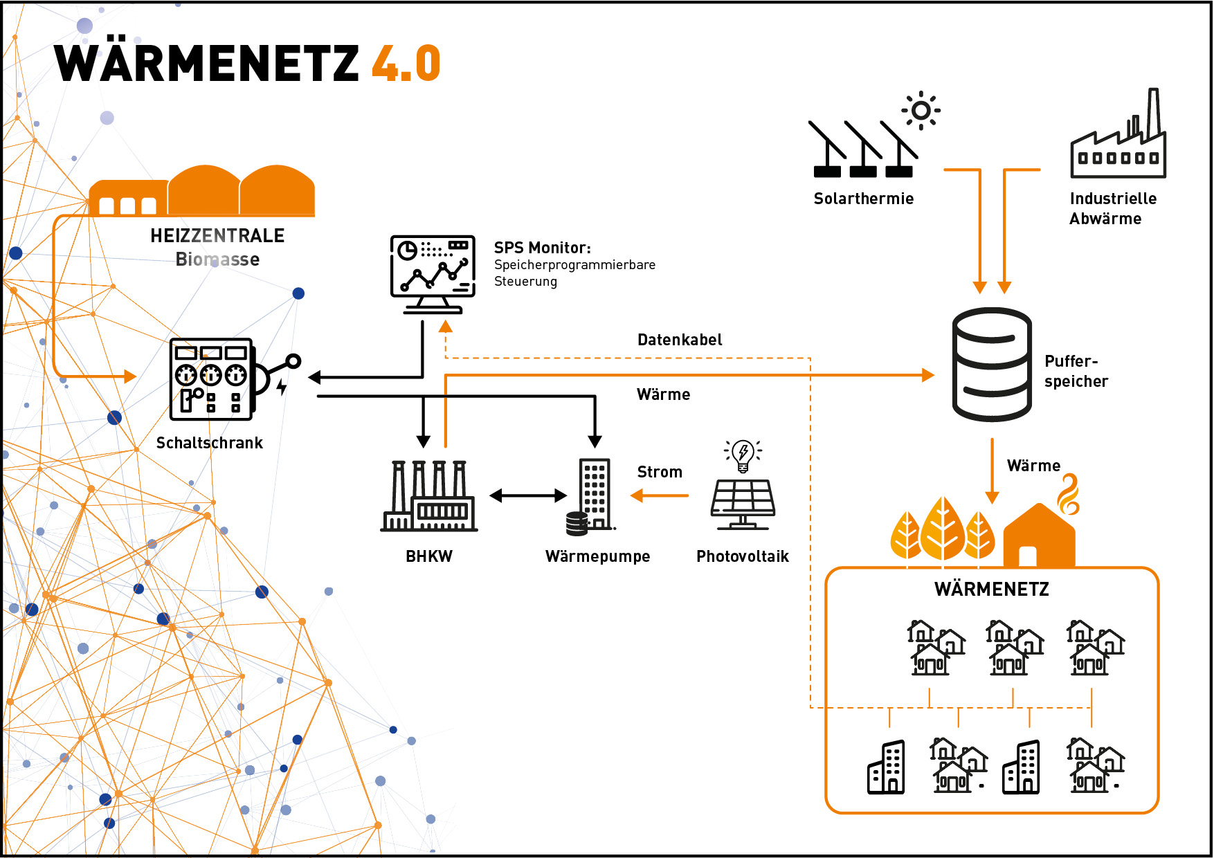 DME Infografik Wärmenetzt 4.0_WEB_mit-rahmen2